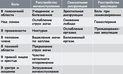 https://i0.wp.com/venerologia03.ru/wp-content/uploads/2017/09/Klinicheskie-simptomy-500x300.jpg