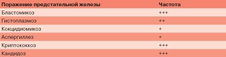 Таблица 1. Сравнительная частота поражения предстательной железы различными грибковыми возбудителями (по J.Sobel, J.Vazquez, 1999, с модиф.) [4]