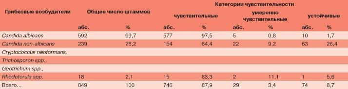 Таблица 2. Видовой состав и чувствительность дрожжевых грибов к флуконазолу (849 больных) [5]