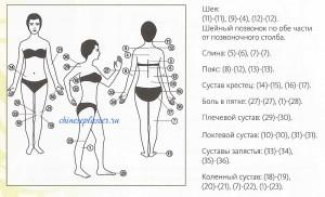 https://chineseplaster.ru/wp-content/uploads/2016/03/kuda-kleit-plasty-r-pri-osteohondroze-300x182.jpg