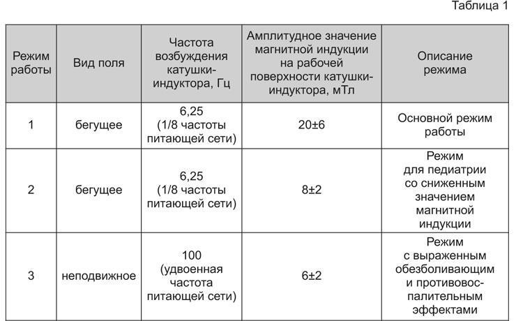 https://medtekhnika-info.ru/images/almag-plyus-rezhimy-vozdejstviya.jpg